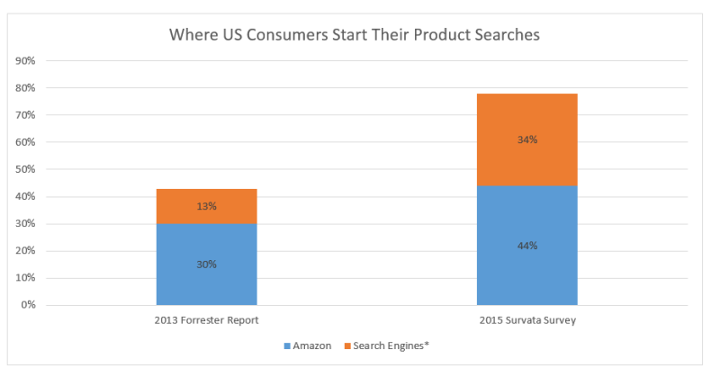 where-consumers-search-products
