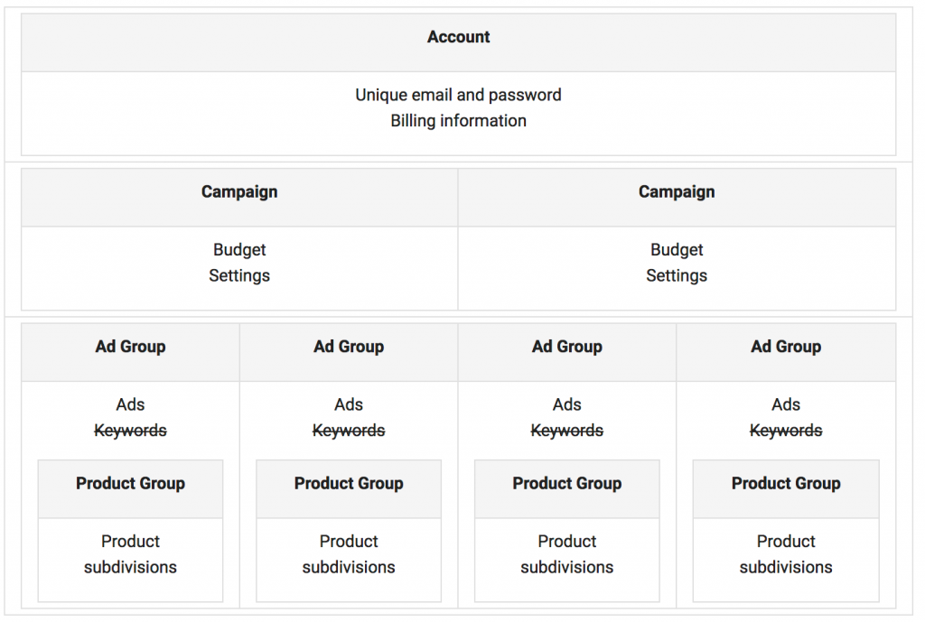 google_shopping_account_structure
