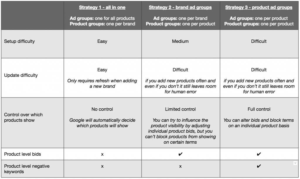 how to optimize google shopping campaign structure
