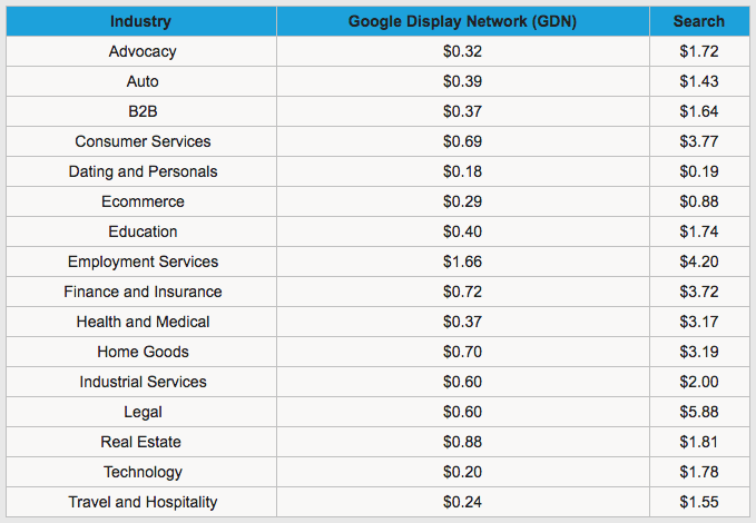 how PPC costs vary