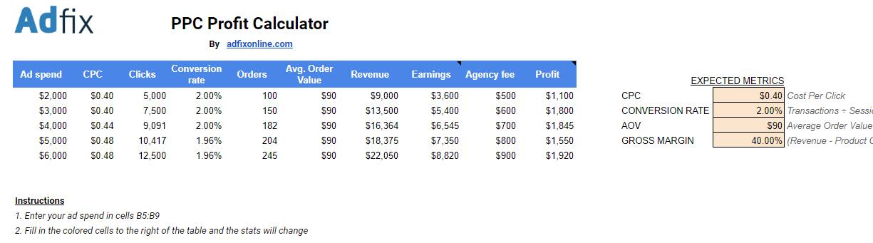 free ppc profit calculator by adfix