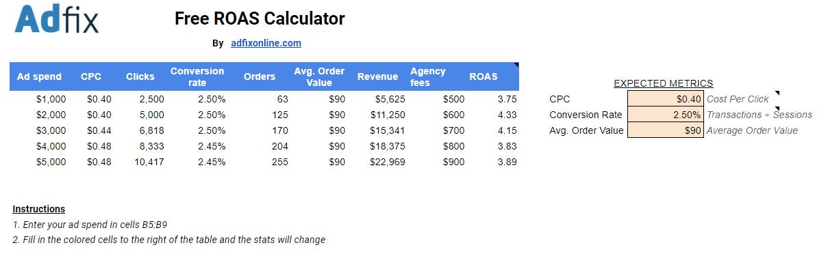 free roas calculator by adfix